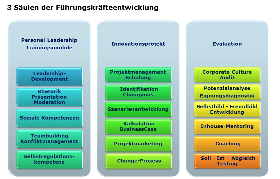 Säulen der FK Entwicklung
